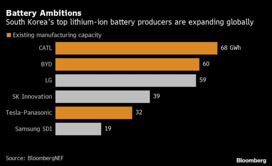 A $35 Billion Plan for Korean Battery Giants to Catch China