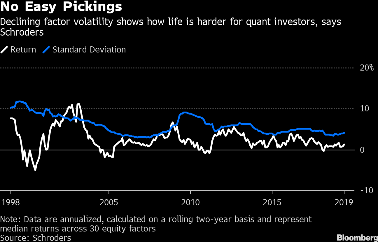 Big May for Factor Funds Fails to Quiet the Quant Soul Searching