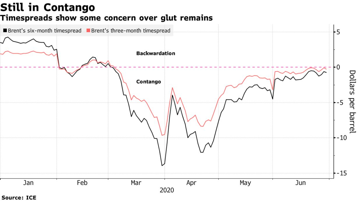 Timespreads show some concern over glut remains