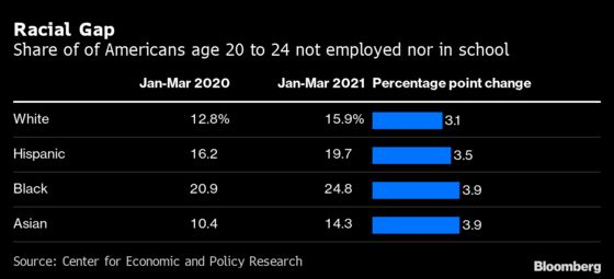 One in Five Young Adults Is Neither Working Nor Studying in U.S.
