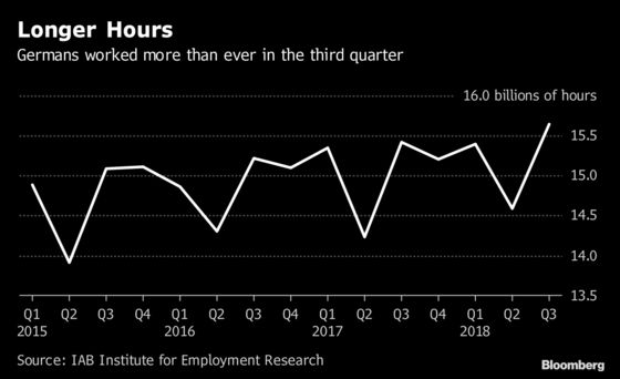 Germans Are Working Longer Hours But Becoming Less Efficient