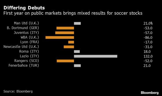 Soccer Star Factory Joins String of Flops With Shelved IPO