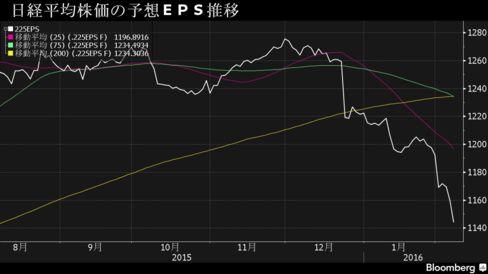 日経平均株価の予想EPS推移