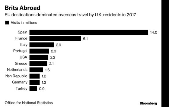 U.K. Airlines Say Brexit Uncertainty Starting to Hurt Demand