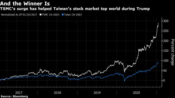 World's Best Stock Market Under Trump Is Taiwan With 92% Rally