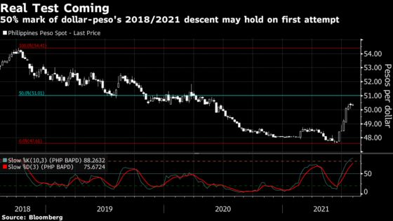Downtrodden Peso May Extend Drop on Philippine Rating Risk