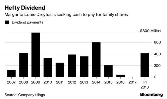 Dreyfus Pays Big Dividend as Billionaire Owner Seeks Cash