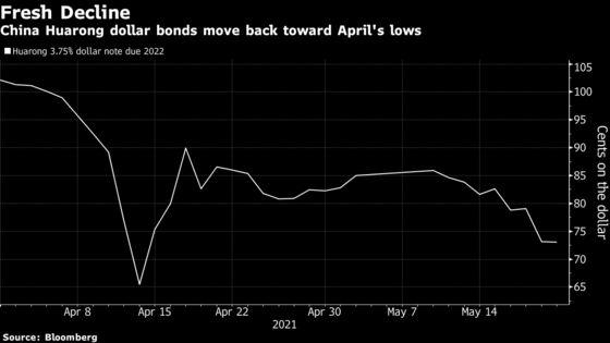 CHINA CREDIT WRAP: Huarong's Bond Selloff Reaches Onshore Market
