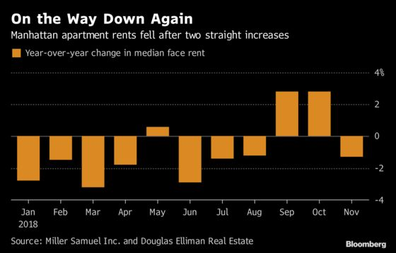 Good News for Manhattan Apartment-Hunters: Rents Are Down Again