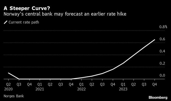 Look North for a Central Bank Defying the Fed's Low-Rate Future