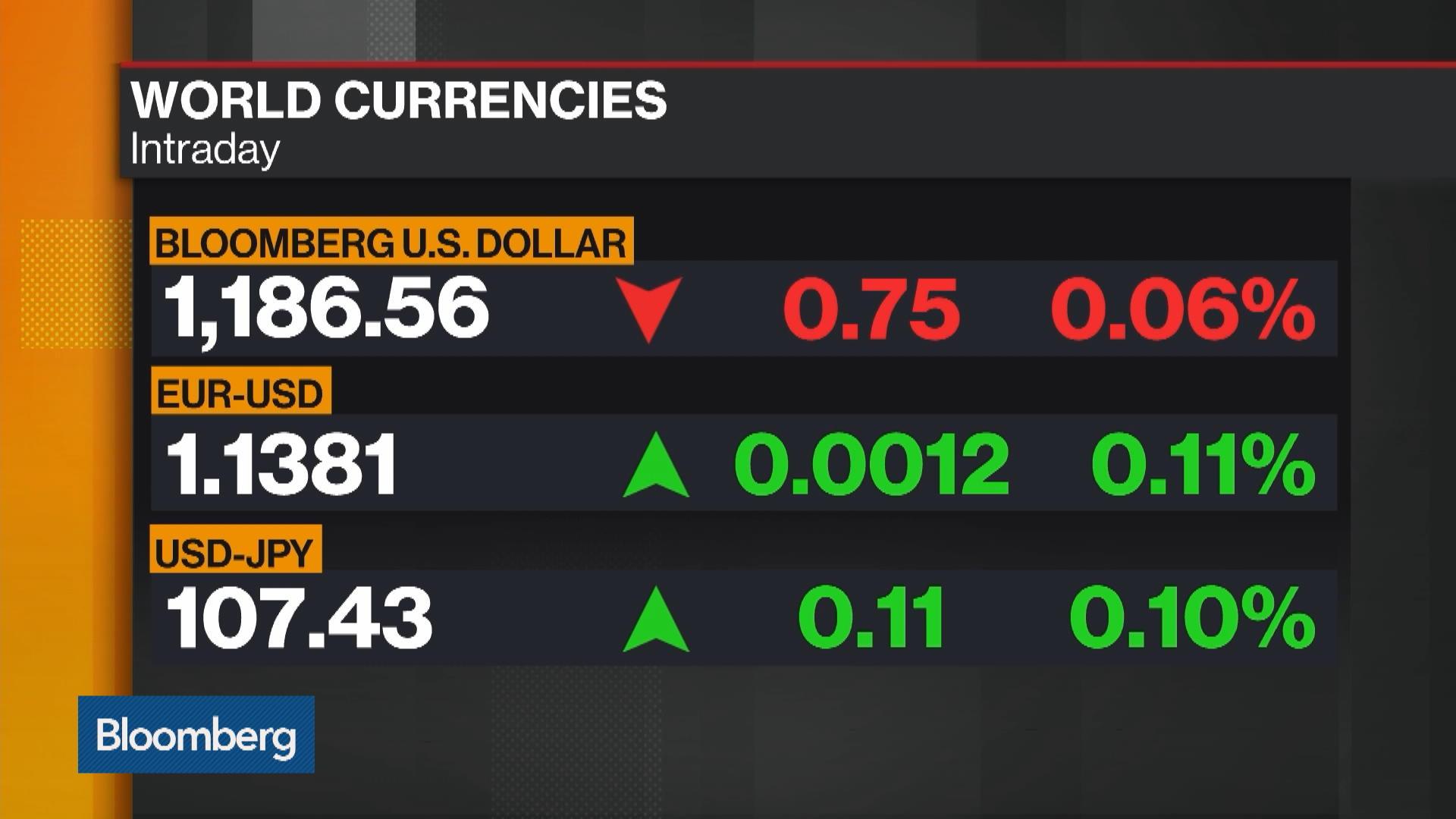 U S Dollar Is Going To Weaken Across The Board Says