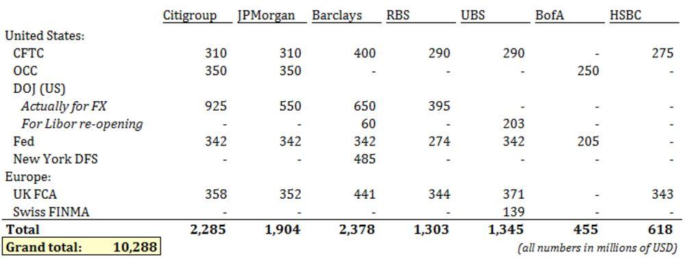 Bank FX Fine Scorecard (Follow Along at Home!) - Bloomberg
