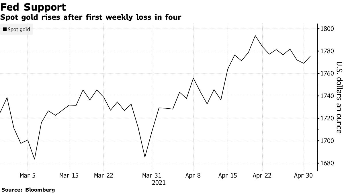 Spot gold rises after first weekly loss in four