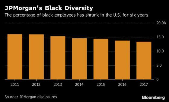 JPMorgan's Black Employees Fall for Sixth Straight Year in U.S.