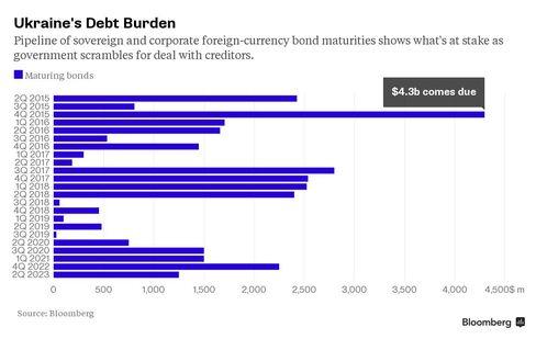 Ukraine's Debt Burden