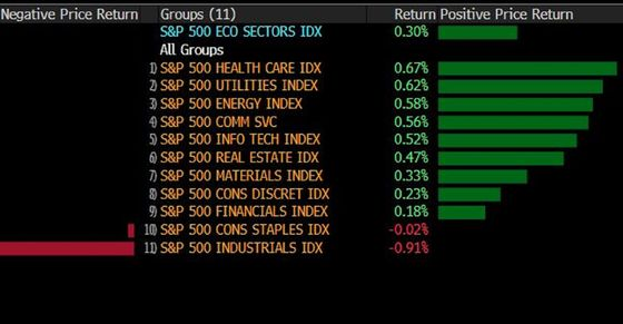Mystery Rally Gets Complicated as Sectors Scramble: Taking Stock
