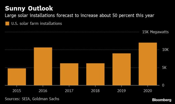Goldman Sachs Calls a Bottom in Solar
