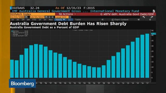 Australia Gambles on Tax Relief Despite Trade War Risk to