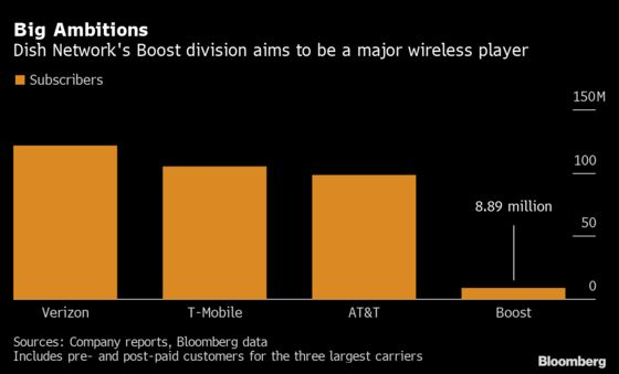 Dish's Moment Arrives With Boost Mobile Relaunch, New 5G Service