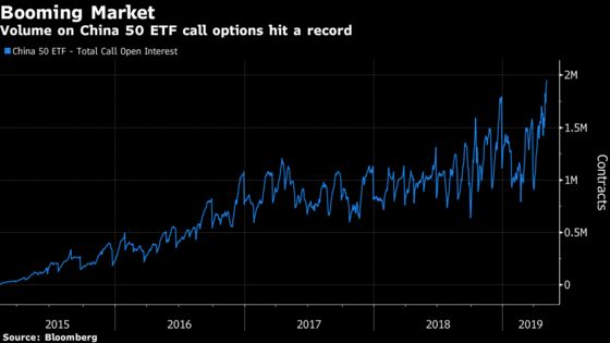 China's Options Markets Go Wild as Trade Tensions Flare Up