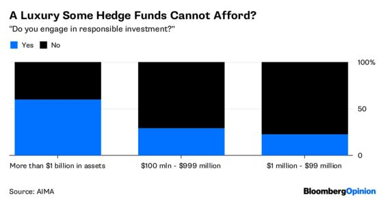 Hedge Funds Can't Find the Data in This Noise