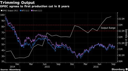 OPEC agrees to modest oil output curbs in first deal since 2008