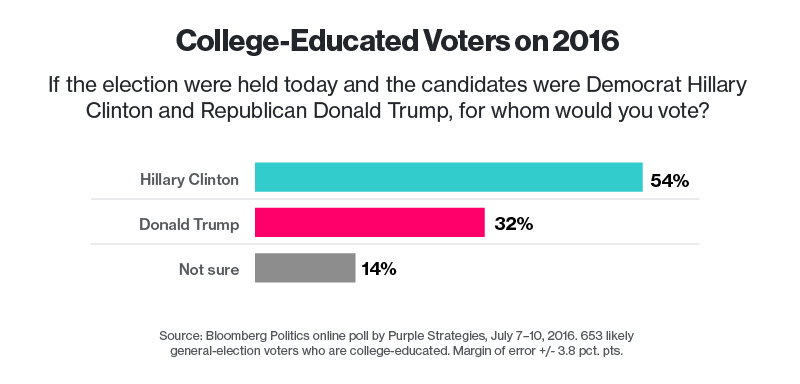 among voters with just a college degree and no post graduate degree another subgroup romney won in 2012 clinton is ahead 48 percent to 37 percent