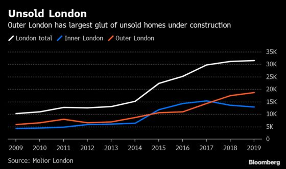 London's Unsold Homes Under Construction Increase to Record