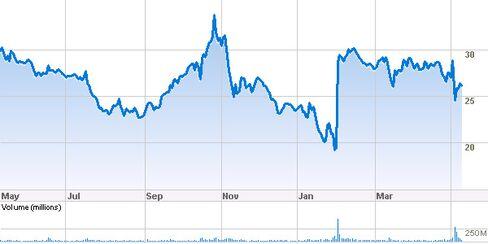 Yahoo: A Bigger Bargain Than Ever