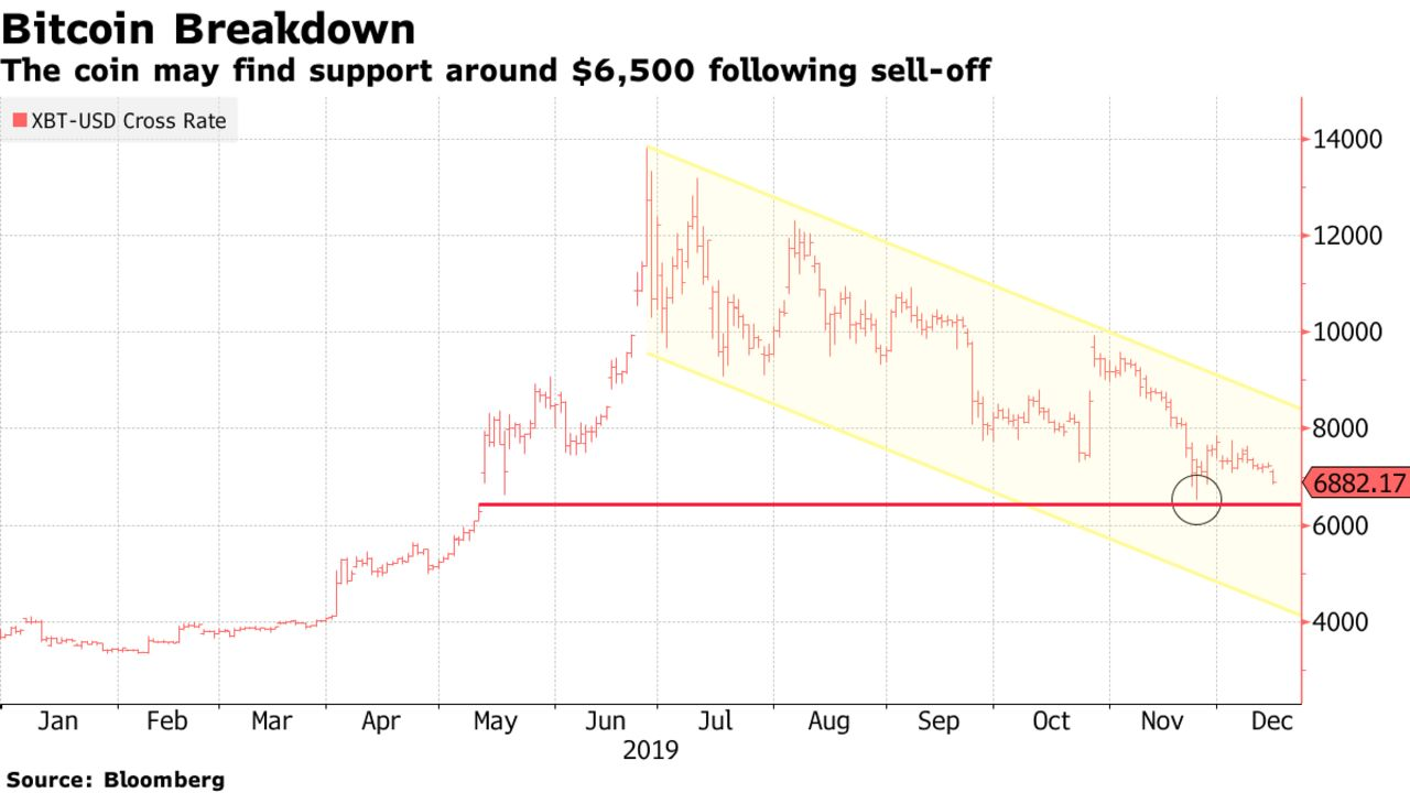 The coin may find support around $6,500 following sell-off