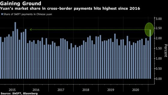 Yuan's Popularity for Global Payments Hits Five-Year High