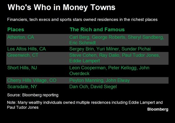 These Are the Wealthiest Towns in the U.S.