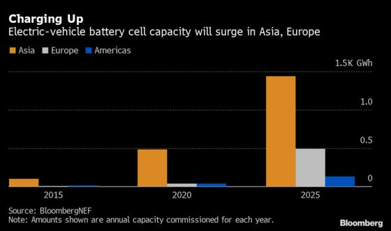 French Carmaker Rivalry Defies Macron's EV Battery Vision