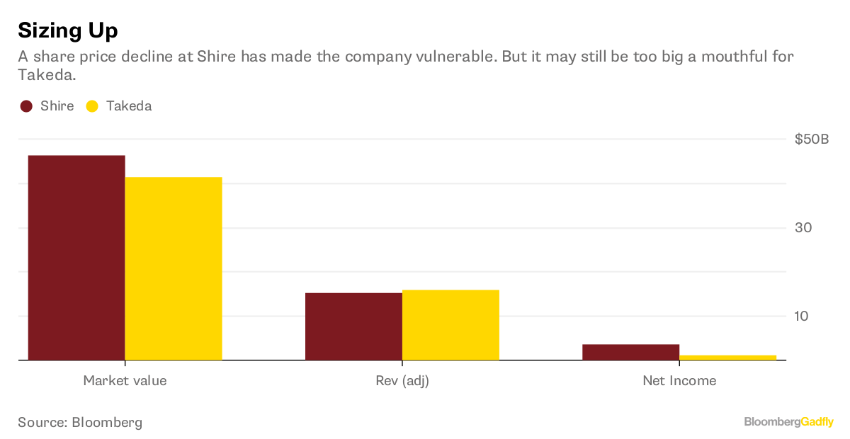 Facebook Overreaction Odds: Charts - Bloomberg