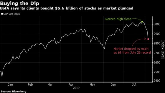 Dip-Buyers Abound for U.S. Stocks After Latest TradeTumult