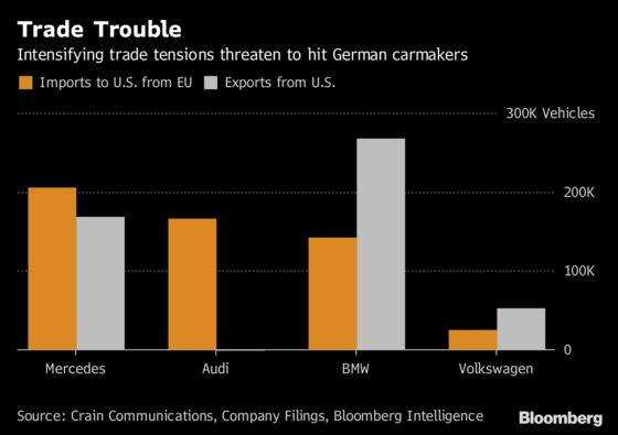 German Carmakers Caught in the Middle of Looming Tariff Threats