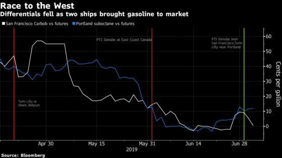 It's All About Timing for West Coast Gasoline Imports