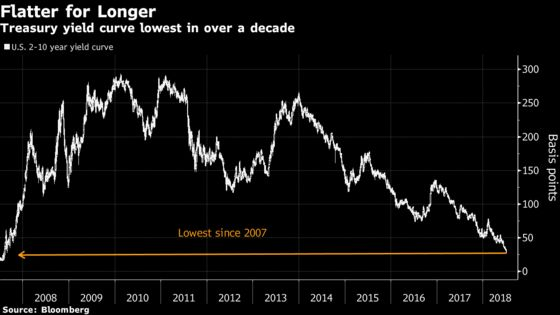 Yield Curve Gets Squashed Again With Tariff Deadline Approaching