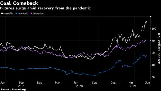It's Not Over Yet for Coal as Global Prices Surge on Hot Demand