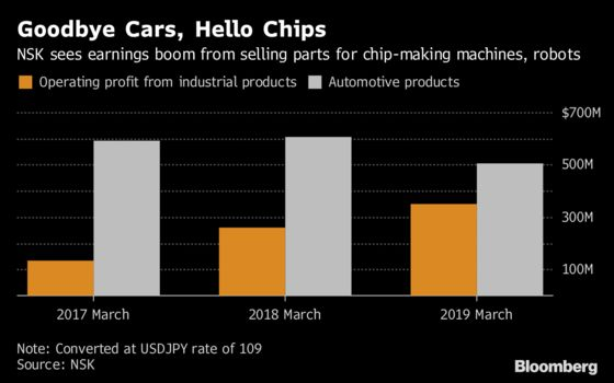 Goodbye Cars, Hello Chips as Toyota Supplier Embraces Tech World
