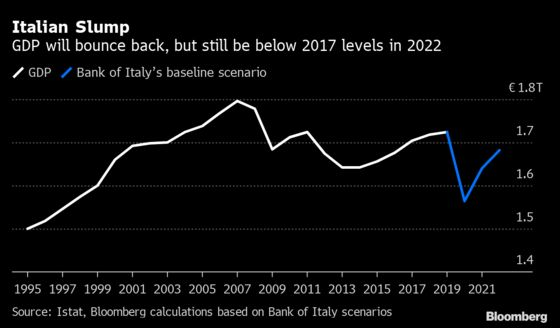 Italy Might Shake Off Crisis Without Having to Confront Economic Failings