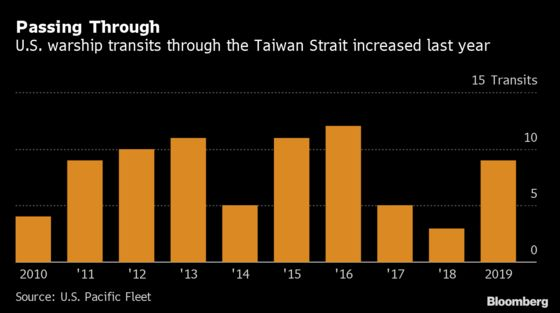 U.S. Warship Sails Taiwan Strait After Trade Deal, Election
