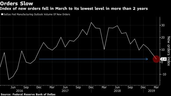 Another Regional Fed Factory Survey Shows New Orders Weakening