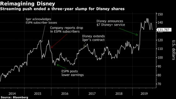 Bob Iger Tears Up Disney's Playbook for High-Risk Bet on Streaming