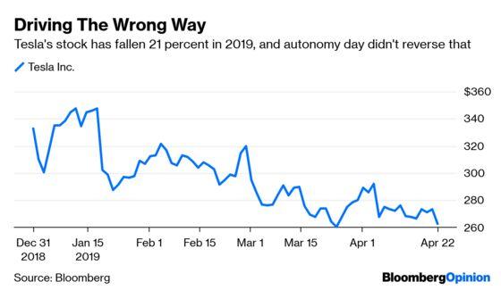 Tesla's Stock Just Went Fully Autonomous