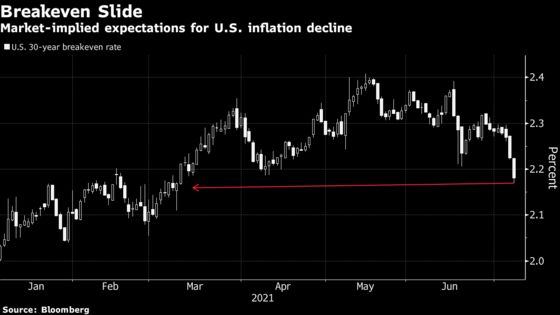 Bond-Market Gauges of Long-Term Inflation Are Lowest Since March