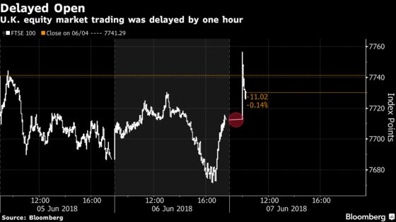 Europe Stocks Extend Gains as U.K. Market Opens After Delay
