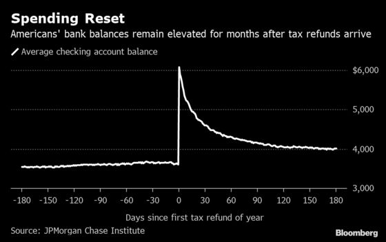 Here's How Long American's Tax Refunds Last