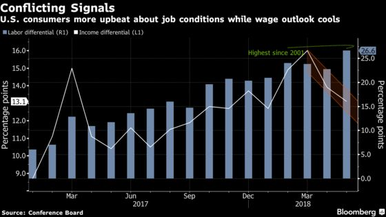 Americans Buoyed by Job Conditions, But Wage Outlook Is Cooling
