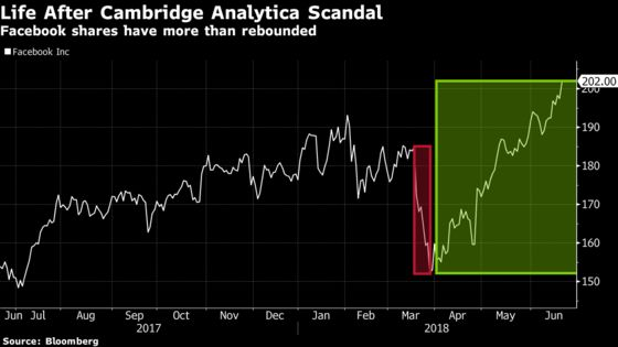 Facebook Should Be Dropped by Sustainable Funds, Nordea Says